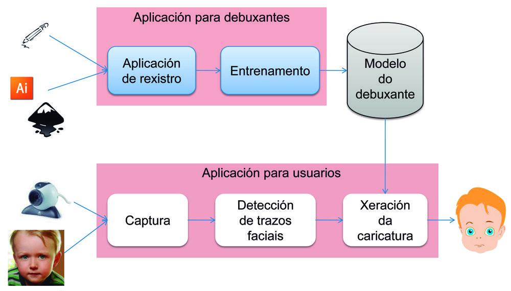 20100730_caricaturizador_automatico