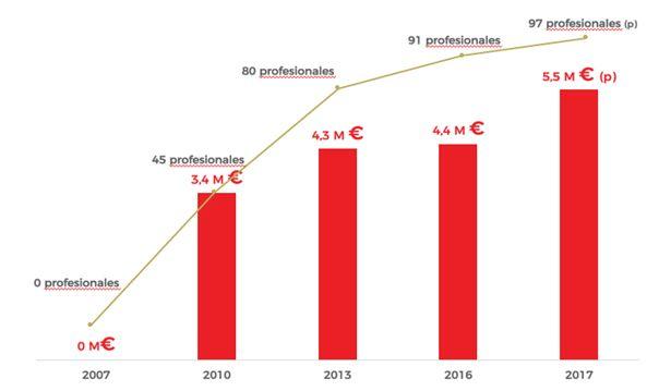 Gradiant supera los 18 millones de euros en ventas de innovación a 161 empresas