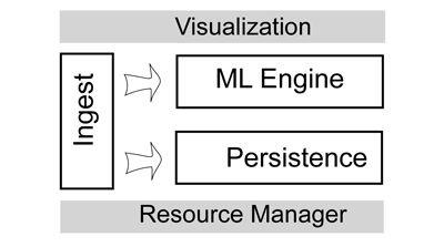 Plataforma Stream Analytics - 1 - Gradiant