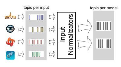 Plataforma Stream Analytics - 2 - Gradiant