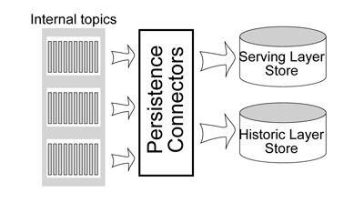 Pesistencia de datos - Gradiant