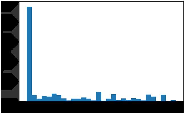 Big Data applied: Spark vs Flink - Gradiant